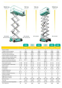 Scheda tecnica serie IM122-2-noleggio-edilizia-EDILMACO